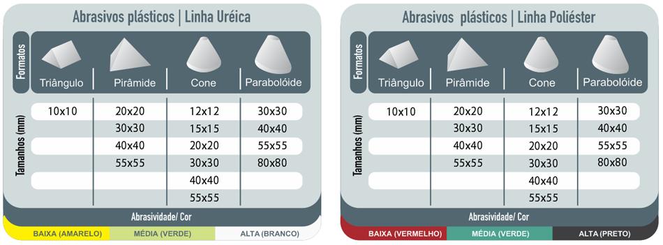 Tabela: Chips Plásticos