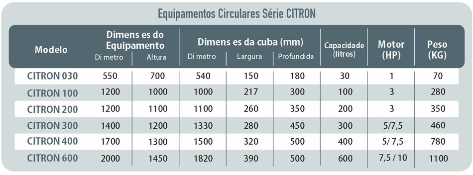 Tabela: Série CITRON