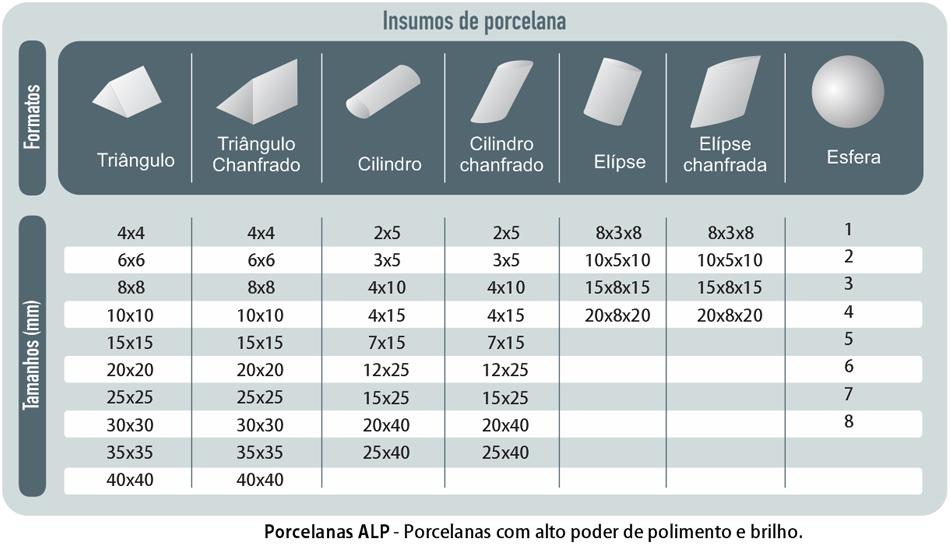 Tabela: Insumos de Porcelana