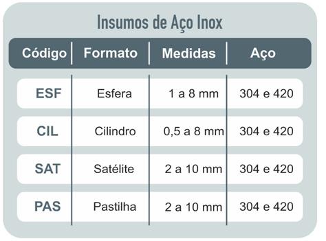 Tabela: Insumos de Aço Inox