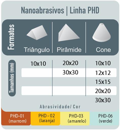 Tabela: Nanoabrasivos
