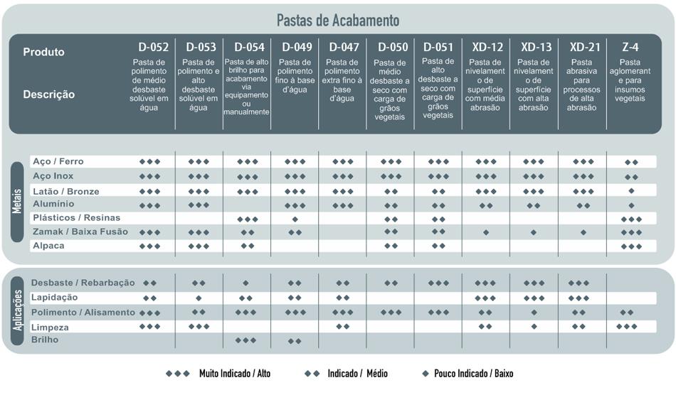 Tabela: Pastas de Acabamento