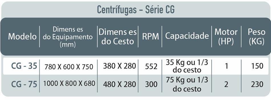 Tabela: Série CG
