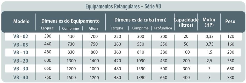 Tabela: Série TB