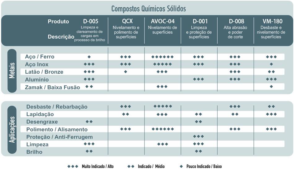 Tabela: Compostos Químicos Sólidos
